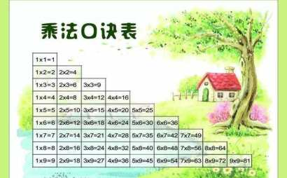 大九九乘法口诀表及背诵技巧